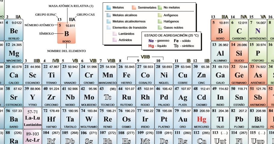 Qumica fcil tabla peridica en busca de la regularidad urtaz Choice Image