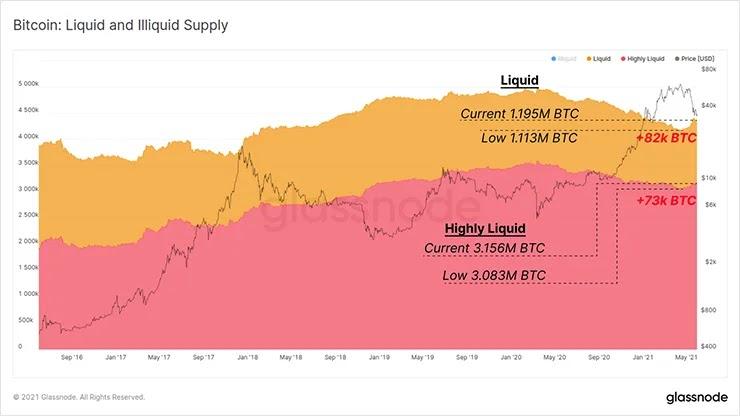 Ликвидные и неликвидные поставки