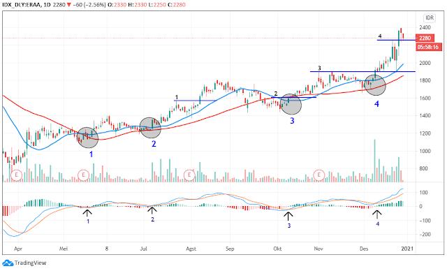 indikator swing trading saham