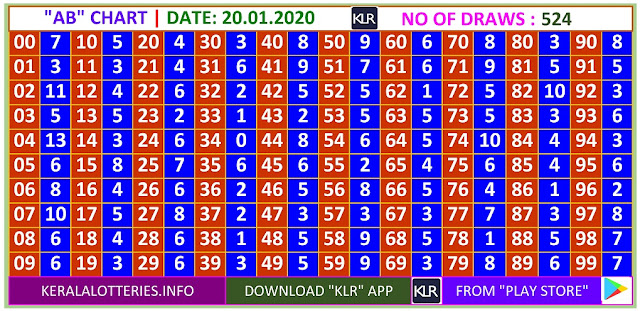 Kerala Lottery Winning Number Daily  AB  chart  on 20.01.2020