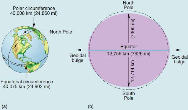 Earth's dimensions. Earth's equatorial and Earth polar circumference (a) and Earth diameter (b). The dashed line is a perfect circle for reference to Earths geoid.