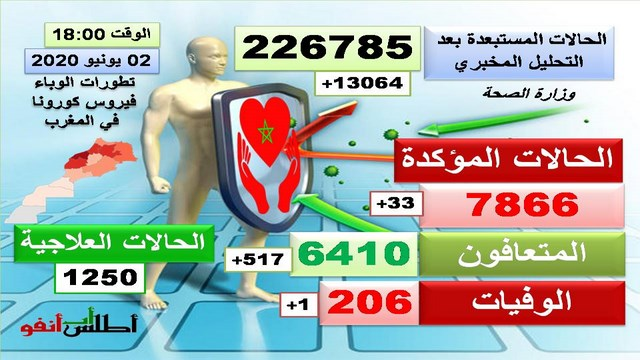 فيروس كورونا بالمغرب.. تسجيل 33 إصابة جديدة بالمغرب ترفع العدد الإجمالي إلى 7866