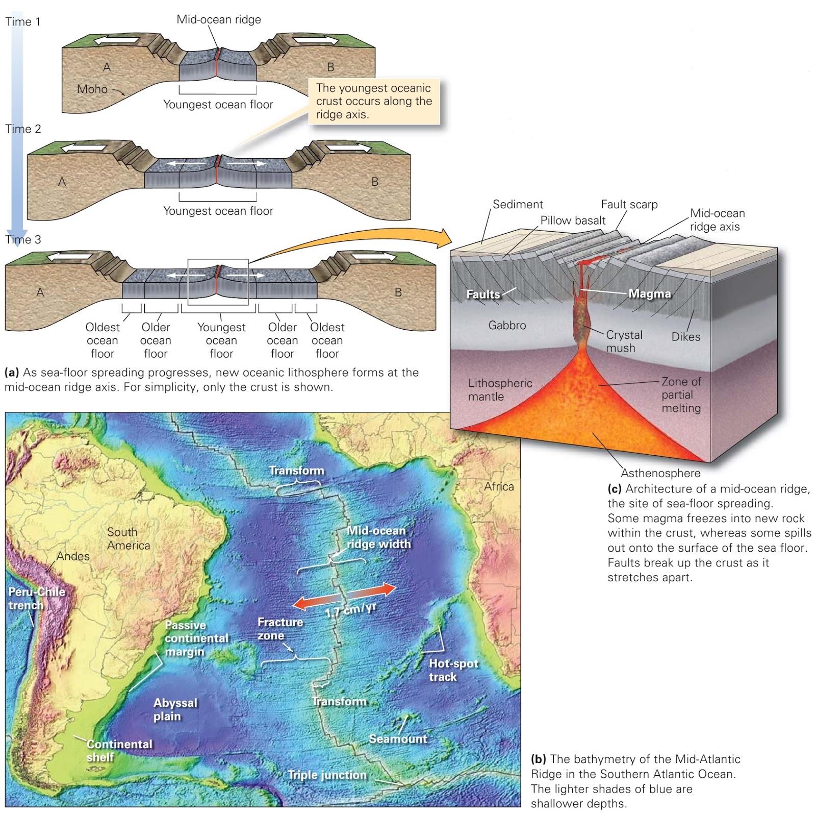 Divergent plate boundaries and sea floor spreading learning geology divergent plate boundaries and sea floor spreading sciox Images