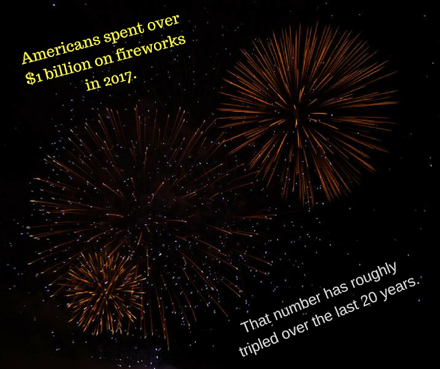 firework-1-billion-american-spend