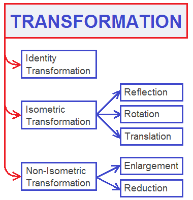 There are four fundamental transformations:   A. Reflection   B. Rotaion   C. Translation   D. Enlagement (or Reduction)   Reflection, Rotation and Translation are isometric transformations and Enlargement (or Reduction) is an non isometric transformation.
