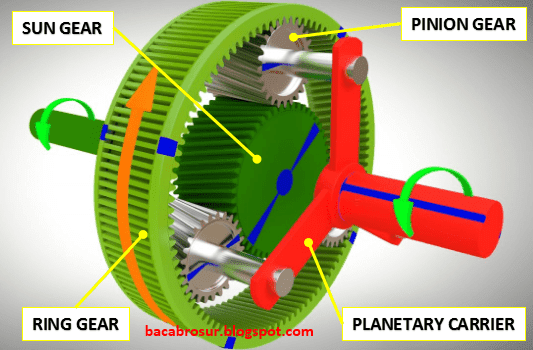 Planetary gear unit yakni komponen pada transmisi otomatis yang mempunyai beberapa fungsi  Komponen Planetary Gear Unit Pada Transmisi Otomatis