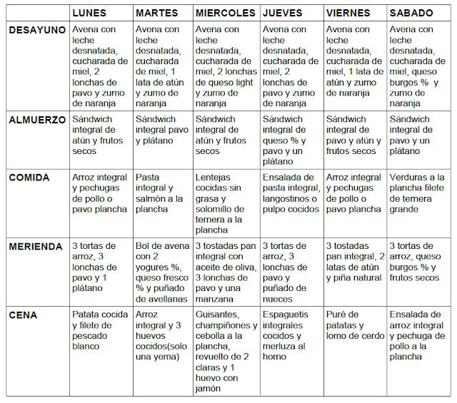 Dieta volumen musculacion para principiantes for Dieta definicion