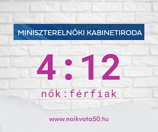 A Miniszterelnöki Kabinetiroda vezetői között 4:12 a nők és férfiak aránya #KORM39