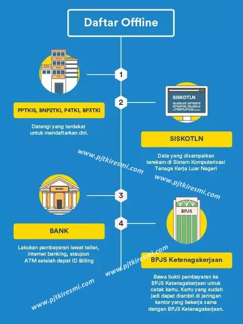 Asuransi TKI & Cara Mendaftar BPJS Ketenagakerjaan Khusus Tenaga Kerja Indonesia
