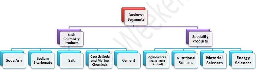 Tata Chemicals Business Segments