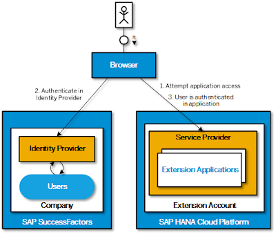 Securing SuccessFactors Extensions on SAP HANA Cloud Platform