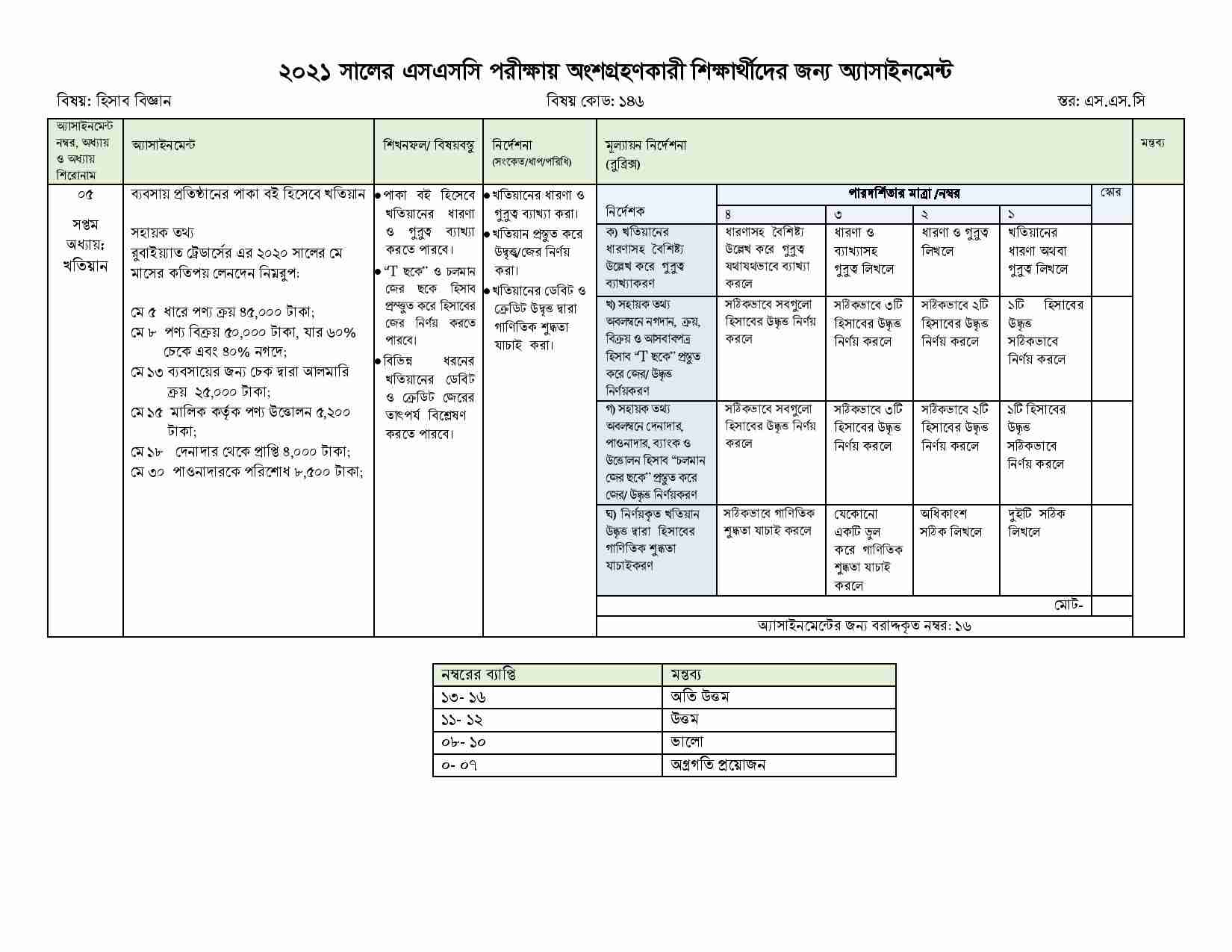 SSC Accounting 8th week Assignment Answer 2021