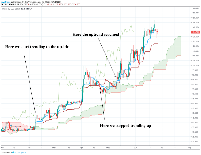 Ichimoku trend indicator in action