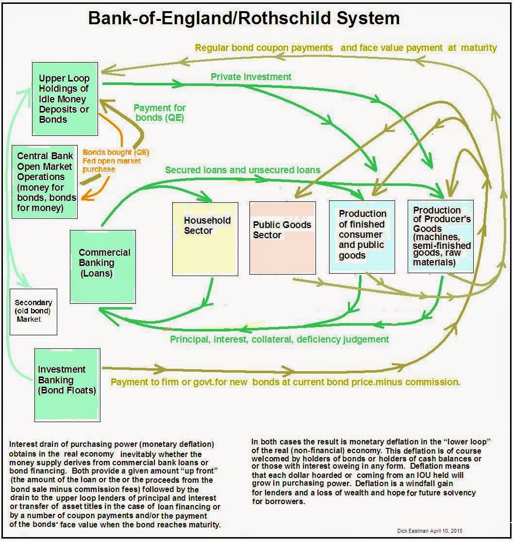Circular Flow Diagram With Government Sector 2000 Pontiac Sunfire Stereo Wiring More On Social Credit And A Letter By Dick Eastman  Abel