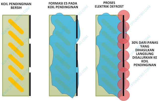 Perbandingan electric defrost dengan hot gas defrost