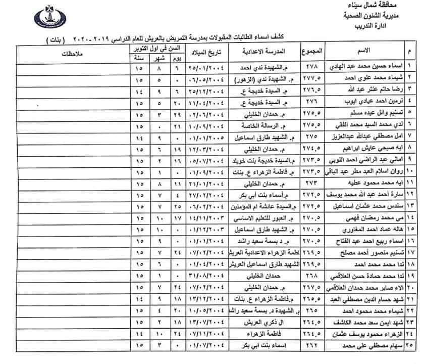 اسماء الطلبة والطالبات المقبولين بمدارس التمريض بشمال سيناء للعام الدراسي 2019 / 2020 10