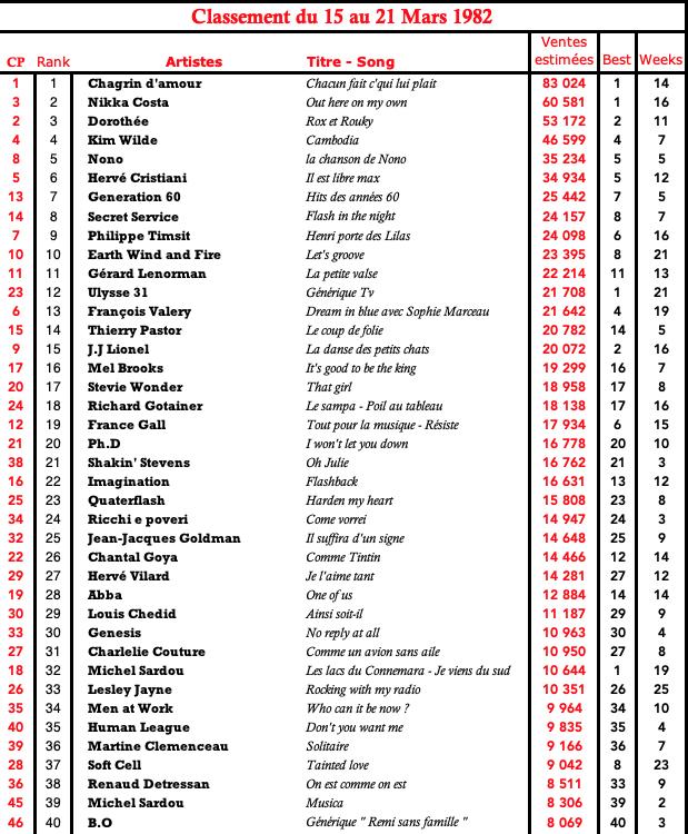 Qui A Chanté « La Petite Valse » En 1982 ? : chanté, petite, valse, Charts, Singles, France: