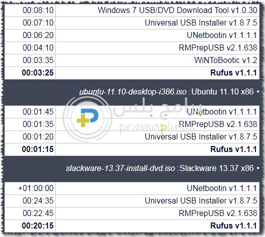 rufus اسرع برنامج لحرق الويندوز على فلاشة