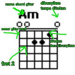 Contoh gambar chord untuk belajar gitar