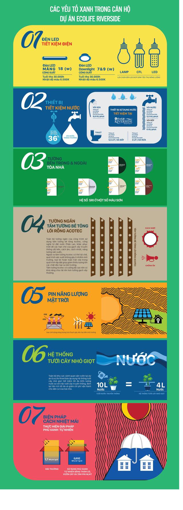 Các yếu tố Xanh trong Dự án Ecolife Riverside Quy Nhơn