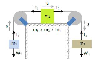 Hukum Newton Gambar 9