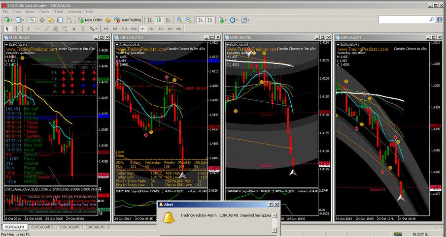 Trading Binary Options Demo Account