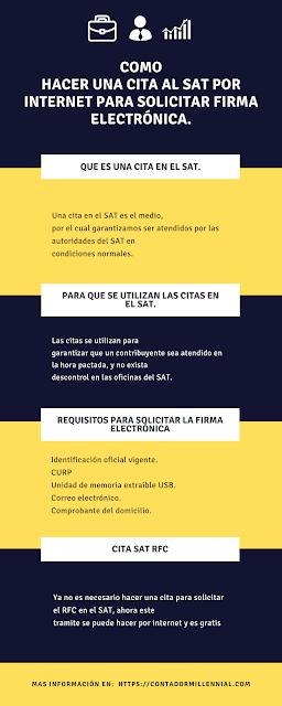 Infografia como hacer una cita al SAT por internet para solicitar firma electrónica. -Contador Millennial