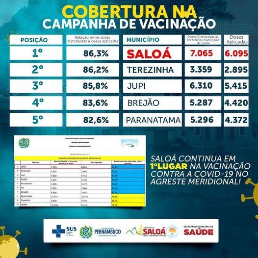 Saloá é 1º colocado em aplicação de doses recebidas no agreste meridional !