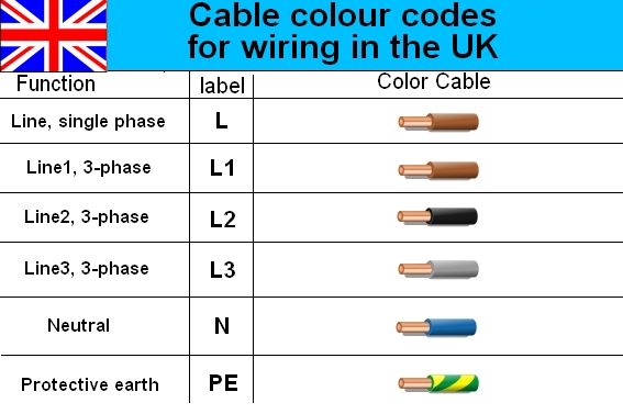 house electrical wiring diagram uk electrical power cable color code wiring diagram