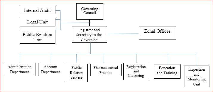 The Structure And Function Of Pharmacists Council Of Nigeria (P.C.N)