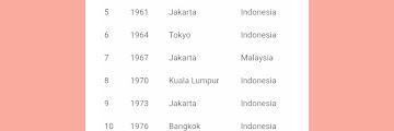 SPEKTAKULER! TIM THOMAS INDONESIA 13 Kali Juara