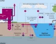 Bron: Figuur 1.1. Stikstof- en fosforbalans voor regionale wateren 2010-2013. Pagina 38 in Evaluatie Meststoffenwet 2016: syntheserapport