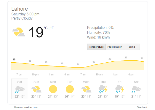 Today Lahore Weather Report