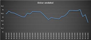 abd seçimlerinde dolar ne olur