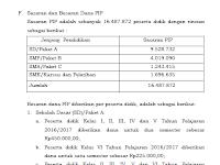 Syarat, Prioritas Penerima dan Besaran Dana PIP Tahun 2017