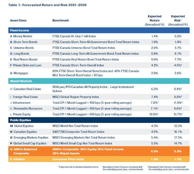 AIMCo's 2021 Long-Term Asset Class Forecast