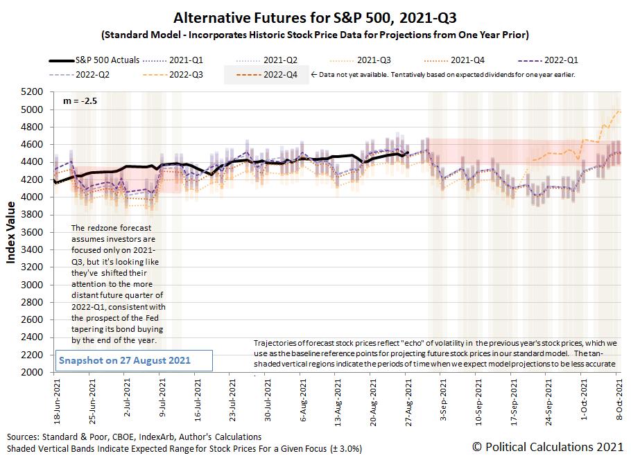 Alternative Futures - S&P 500 - 2021Q3 - Standard Model (m=-2.5 from 16 June 2021) - Snapshot on 27 Aug 2021