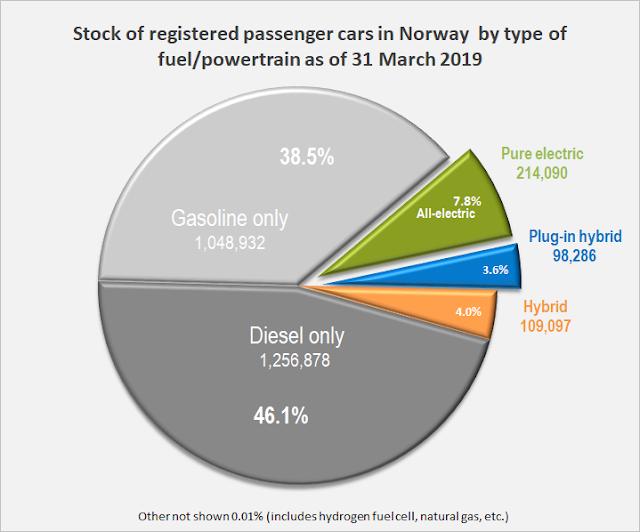 Tipos de coches en Noruega