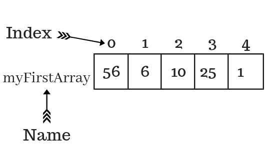 one dimensional array memory representation