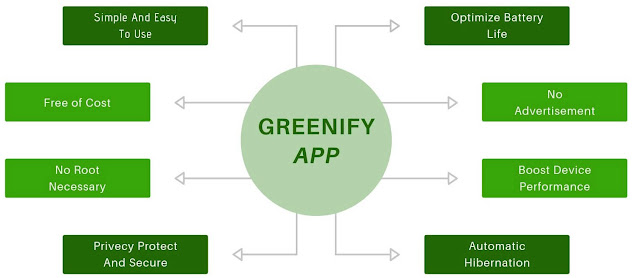 Greenify app features