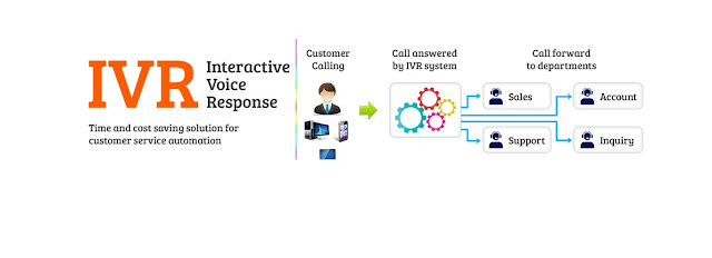 CloudShope vs My operator IVR