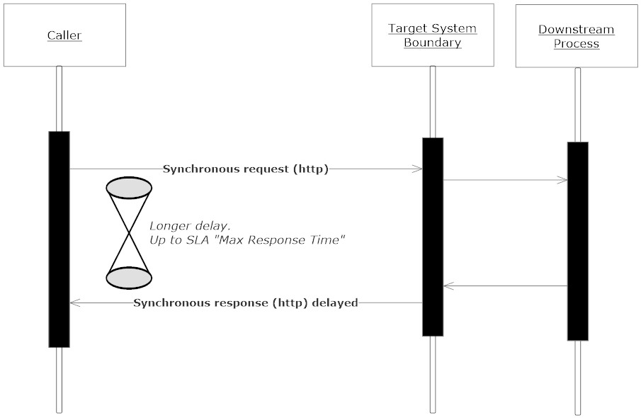 The Middle Tier: Fault tolerance in integration flows