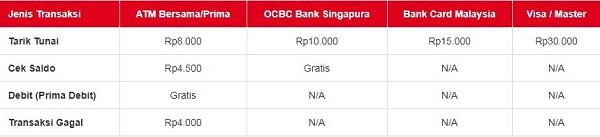 Biaya Transaksi Melalui Jaringan ATM Lainnya