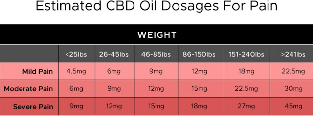 What is CBD Dosage For Pain and Inflammation