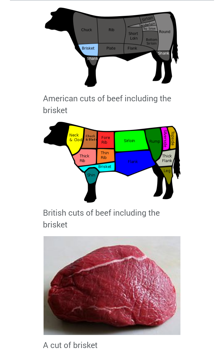 hight resolution of brisket of cattle diagram