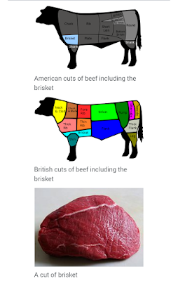 Brisket of cattle diagram