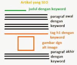 Cara Membuat Dan Mencari Keyword Untuk Artikel