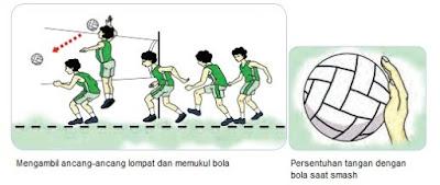 Materi Pembelajaran Permainan Bola Besar Melalui Permainan ...
