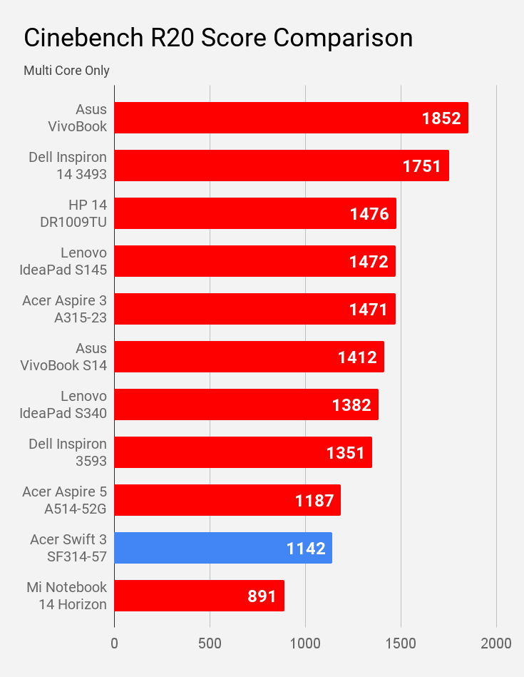 Cinebench R20 multi core score of Acer swift 3 SF314-57 compared with other laptops under Rs 60,000 price.
