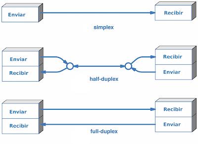 Kuy belajar - Makalah Komunikasi Data (Definisi, Karakteristik, Model, Media, Komponen dan Bentuk Data)